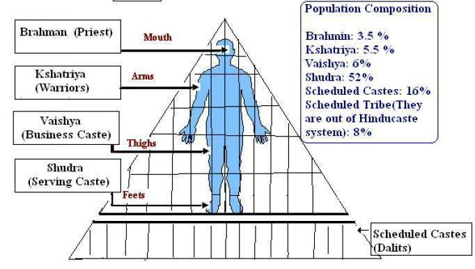 The Caste System!!! The Caste System is a system of social division in India. There is some debate as to it origins, but it is made up of four main castes and several sub-castes.