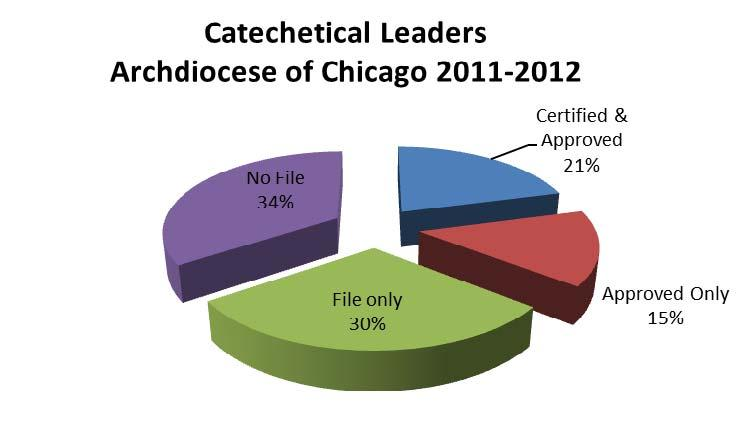 Catechetical Leadership Archdiocese of Chicago Parish Directors/Coordinators of Religious Education/Catechesis It is the policy of the Archdiocese of Chicago that every parish shall have an approved