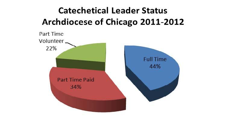 As of June 2012, 21% (77) of all catechetical leaders were certified. Thirty-six percent of all parish catechetical leaders have an approved status and 34% do not have a file with OFCYM.