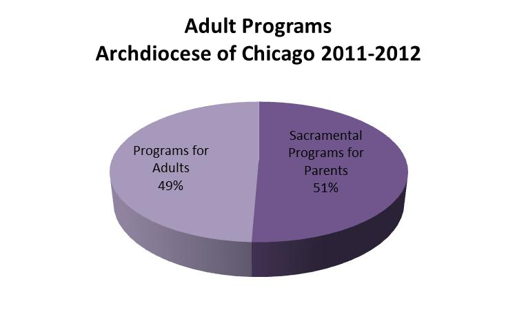 Adult Catechesis and Faith Formation Programs Archdiocese of Chicago The U.S.