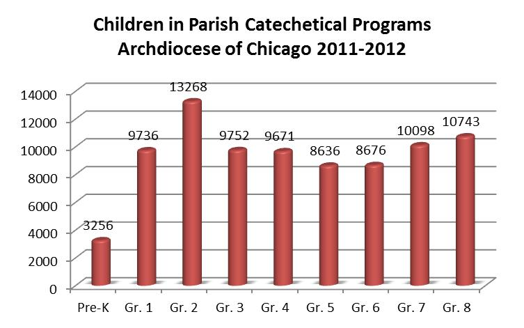 Catechesis of Children (Pre-K to 8 th grade) Archdiocese of Chicago The information on child enrollment is from the 2011-2012 Parish Catechetical Programs Data Survey which had a