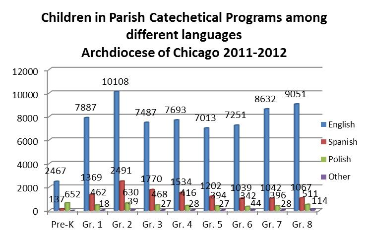 The overall enrollment of children (Pre-K to 8 th grade) in parish catechetical programs has been decreasing since 2005.