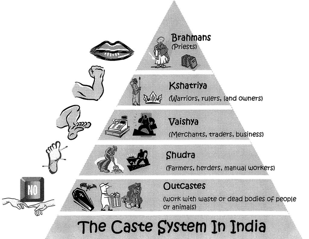 Caste System Aryan society was divided into four different varnas.