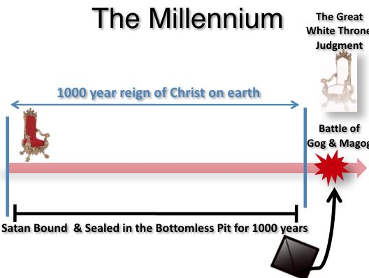 #6 The Millennium The Millennium will be for 1000 years Christ will sit on the throne of David In which the Adamic curse will be rolled back Except for death.