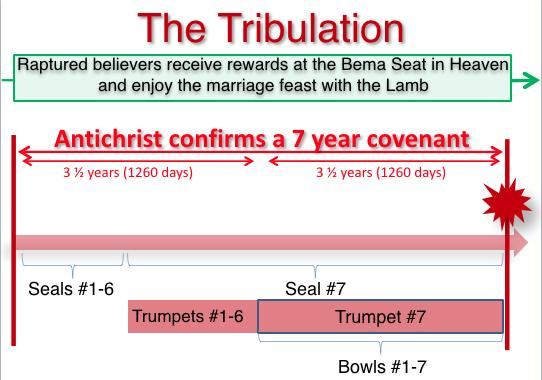 Then when the 7th Seal is broken It introduces the 7 Trumpet Judgments Which will cause even greater