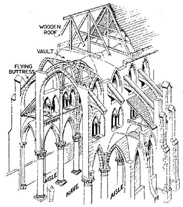 Construction Techniques Shapes: Latin Cross, Double Transept, and Double Ender Nave the central area of the church Flying buttress