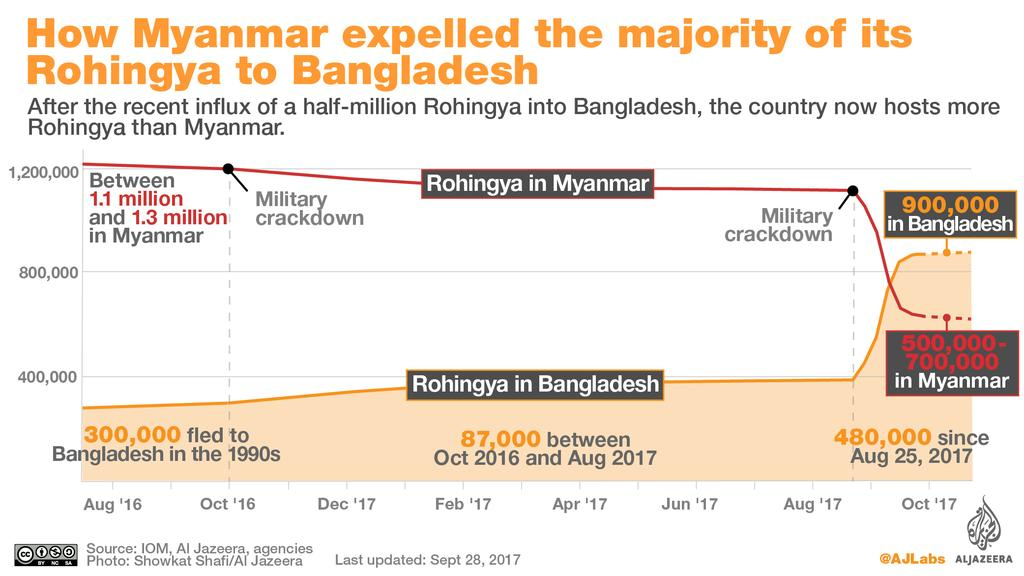 On October 9 th 2016, a Muslim insurgency group carried out several simultaneous attacks on police outposts along the Bangladesh-Myanmar border.