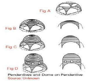Additionally, the top of the pendentive dome can be trim to introduce another dome on top of it as shown in C The additional dome can further be raised to introduce a