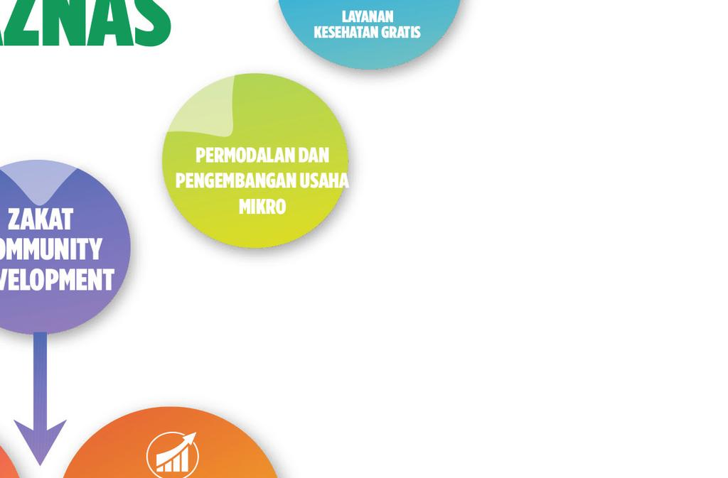 Brief may 2017 the role of zakat in supporting the sustainable 4 percent of the indonesia s gdp in 2016 ccuart Images
