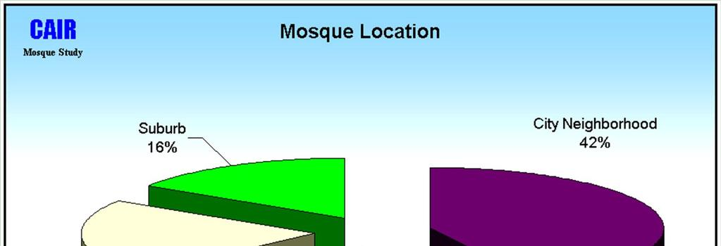Where are most mosques located?