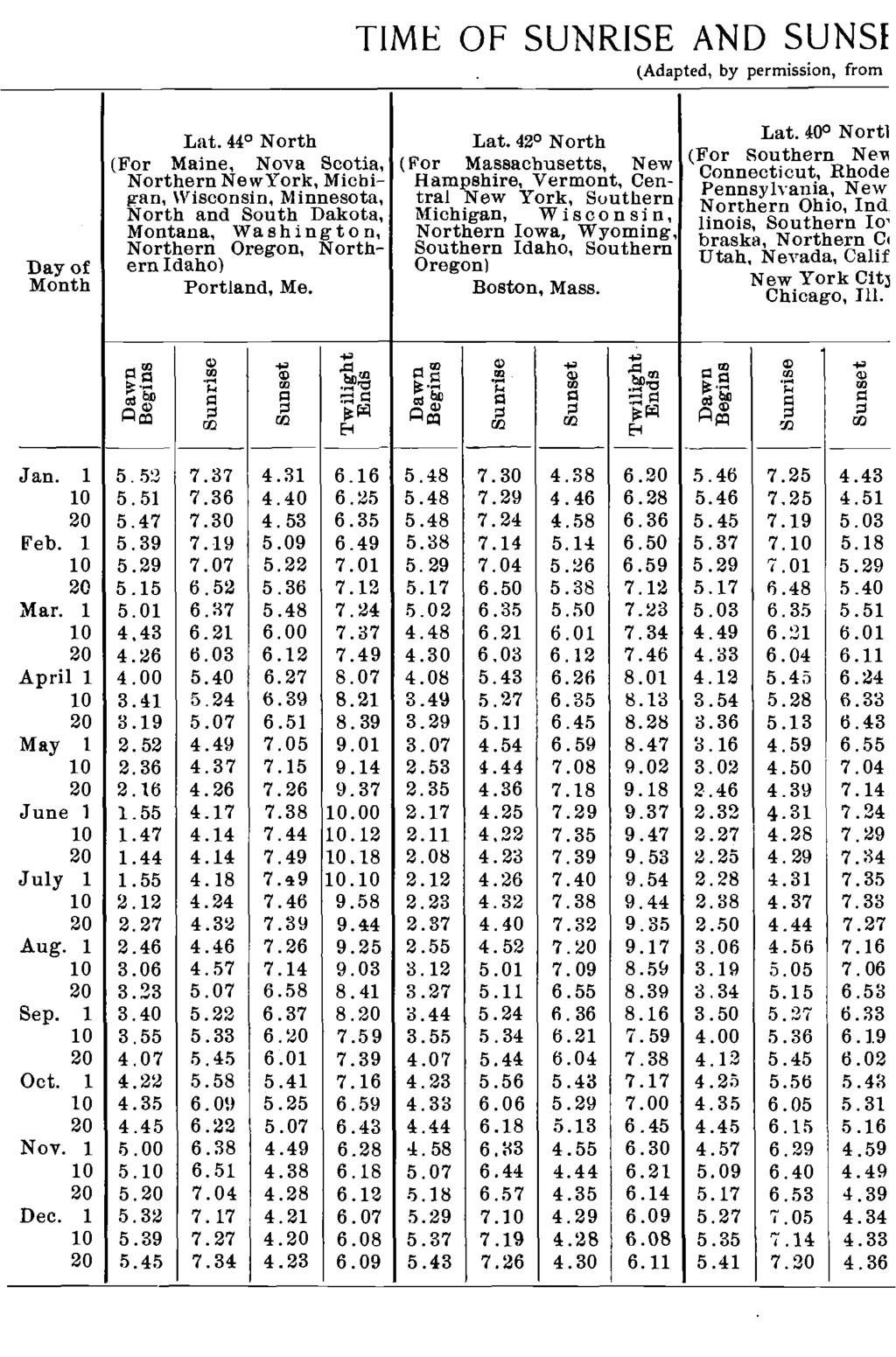 TIME OF SUNRISE AND SUNSI (Adapted, by permissiori, from Day of Month Lat