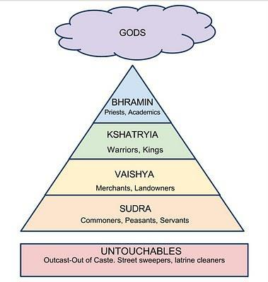 Caste System Develops Society divides into four varnas (social groups) Brahmins--priests Kshatriyas warriors and nobles Vaisyas farmers and merchants Sudras--servants Indians call