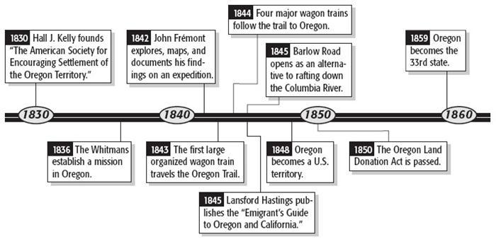 14) According to the time line, years passed between the Whitmans establishing a mission and the start of wagon trains making the trek to Oregon a) five b) seven c) ten d) twelve
