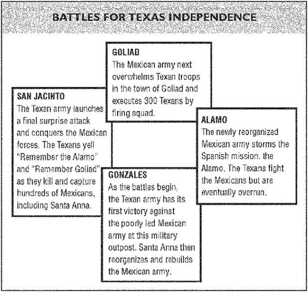 20) Review the diagram above Of the four major battles of the war with Mexico, which was the final