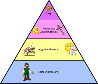 13. Feudalism What is it? Social & political arrangement of people Why?